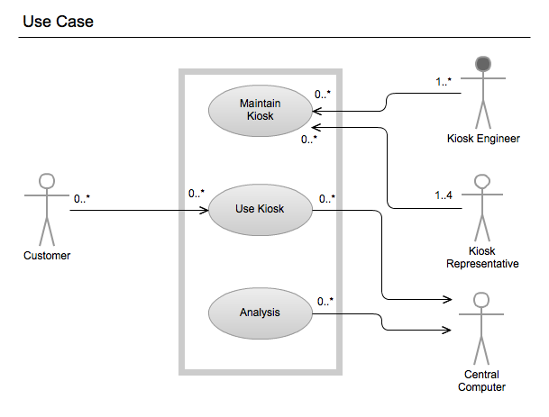 Uml Diagram Uml Uml Sample Unified Modeling Language Uml