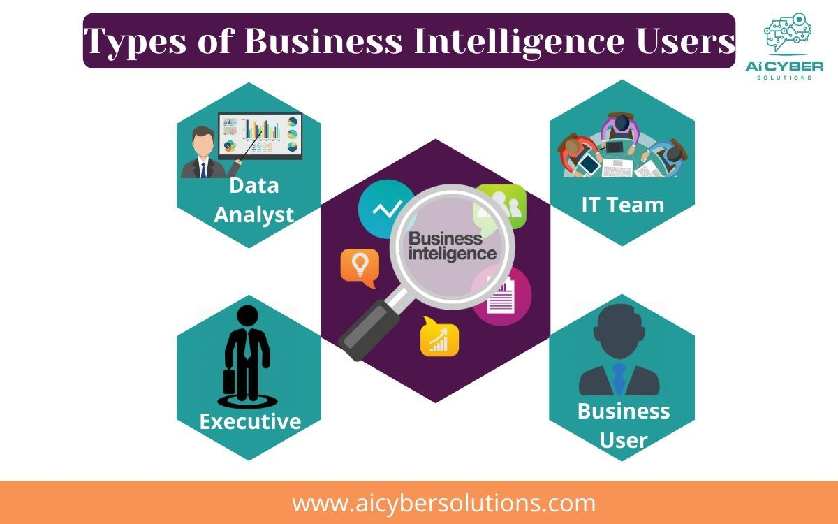 Types Of Business Intelligence Users Business Intelligence Security Solutions Data Analyst