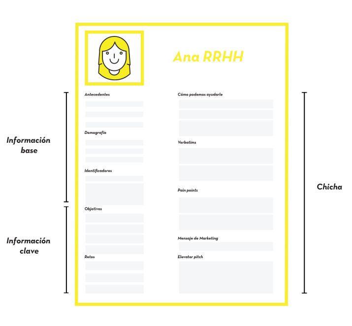 Cómo crear tus buyer personas | imprimibles, manualidades, etc ...