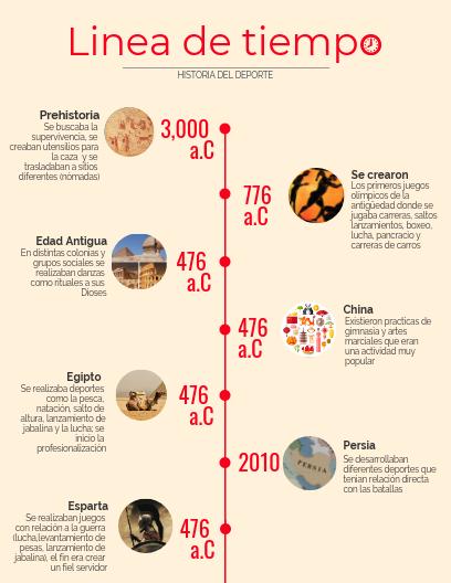 Linea Del Tiempo Sobre La Evolucion Del Deporte Historia Del Deporte Lineas De Tiempo Historia Plantillas De Mapas Conceptuales