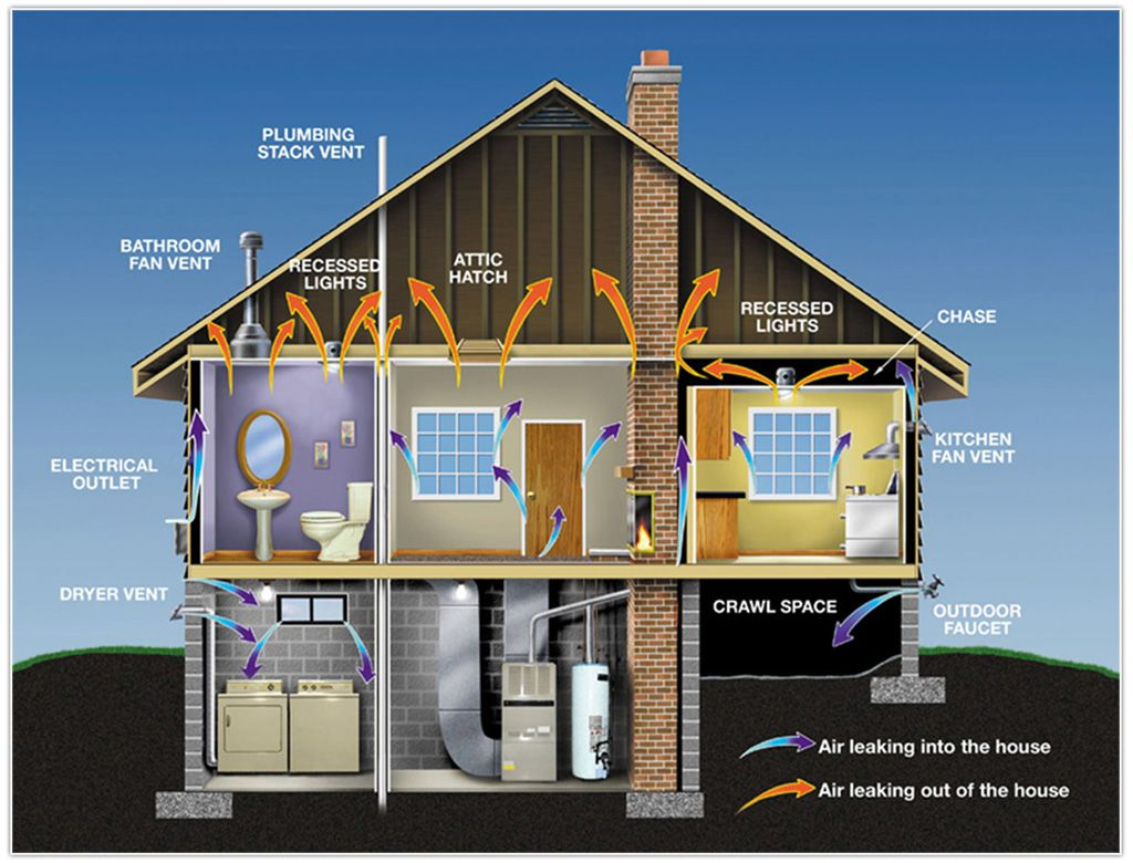 Where are the proven options for energy efficient living
