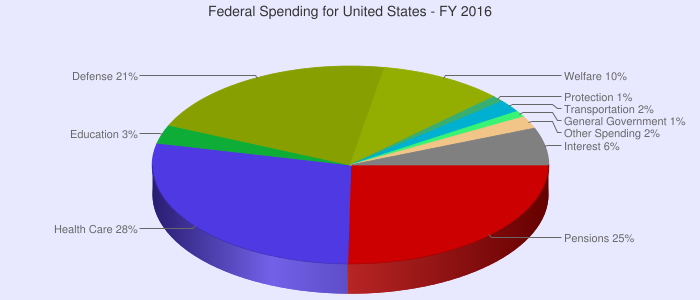 federal budget pie chart: Us federal budget pie chart for 2016 charts heath care budget
