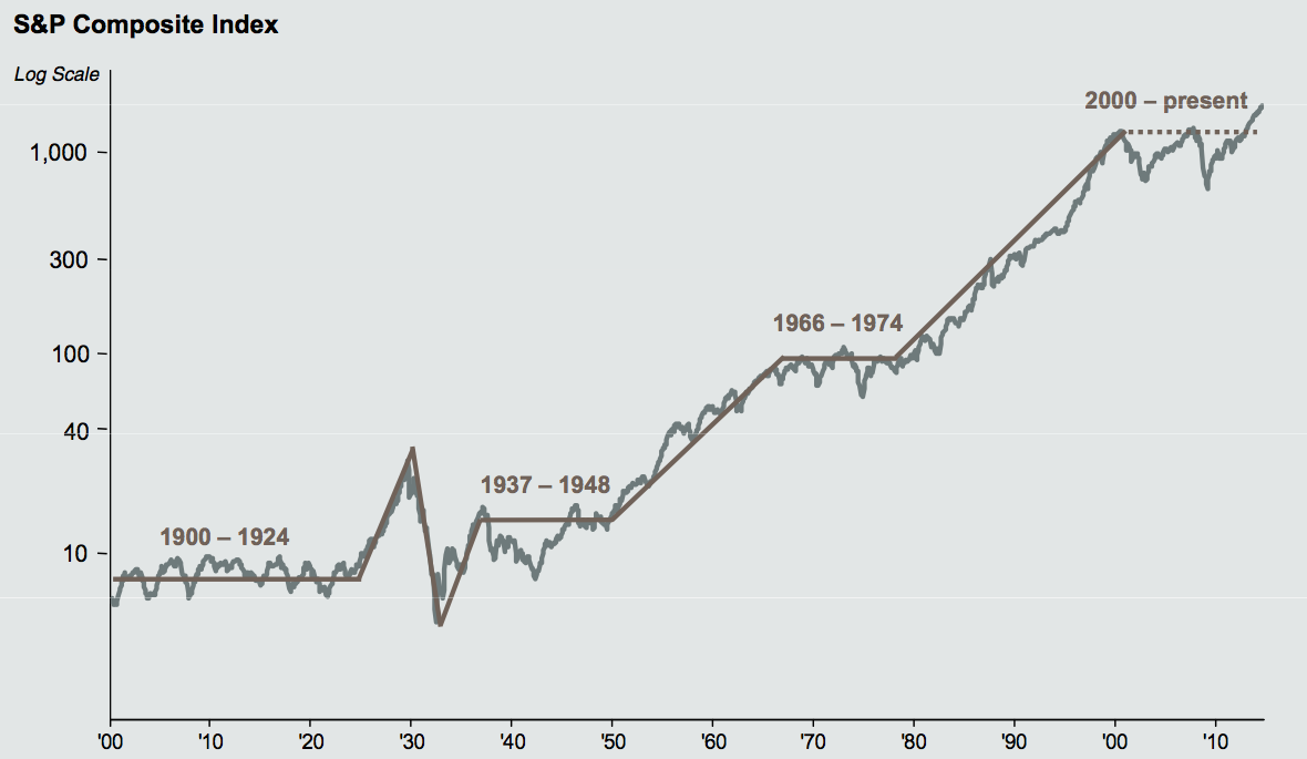 Stock Market Since 1900 The Big Picture Stock Market Stock Market Chart Stock Charts