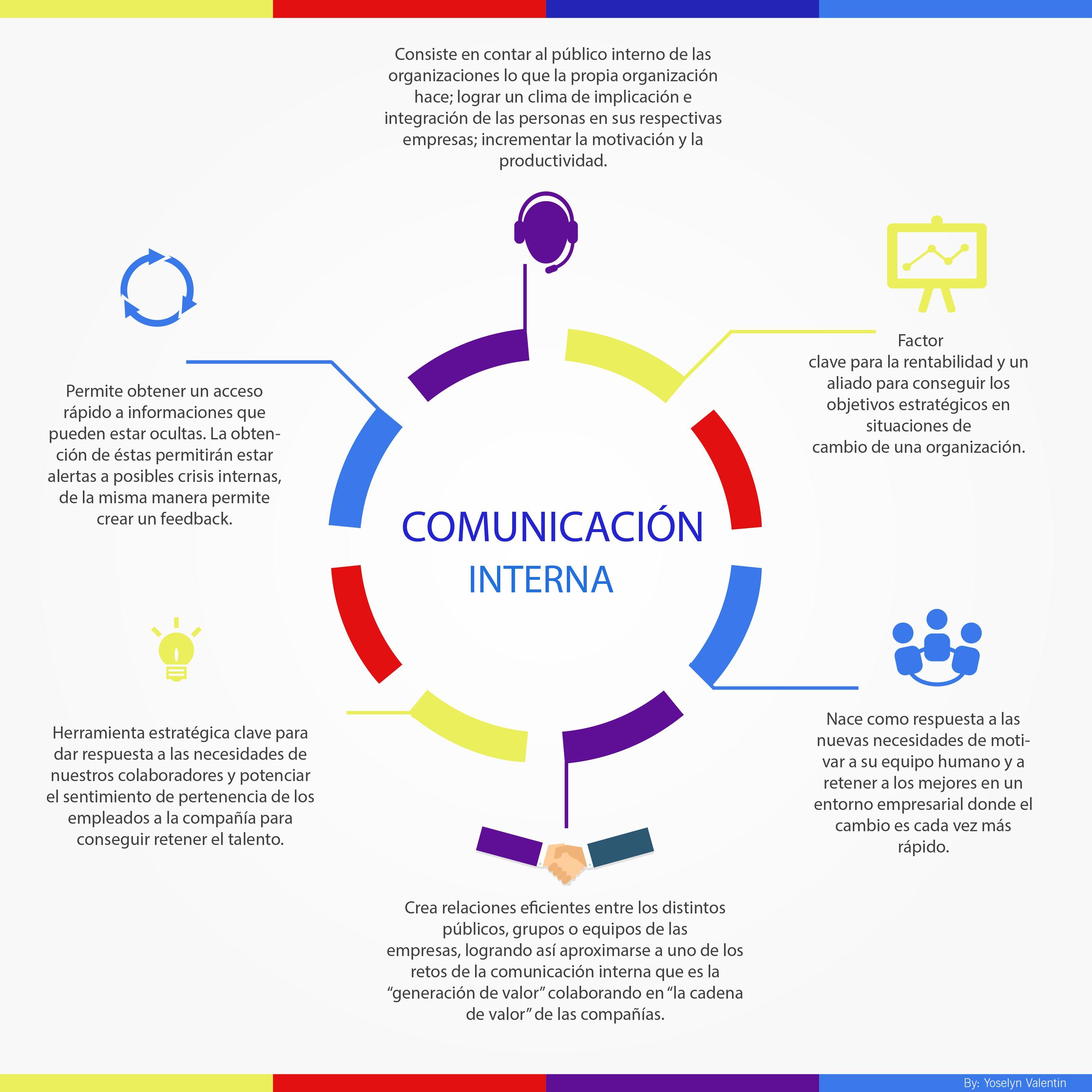 INFOGRAFÍA SOBRE COMUNICACIÓN INTERNA. @infografias