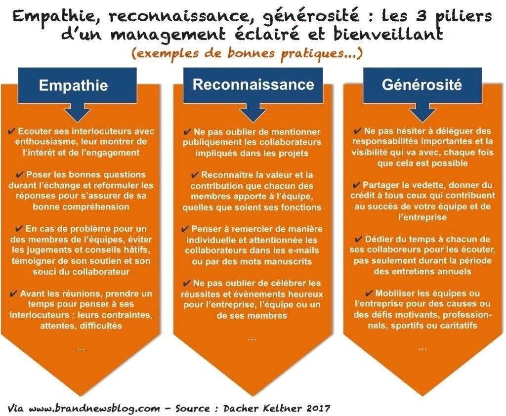 Illustration Les 3 Piliers D Un Management Eclaire Et Bienveillant Entreprise Leadership Apprendre Le Francais