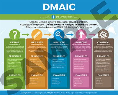Dmaic Poster Lean Six Sigma Online Education Video Marketing