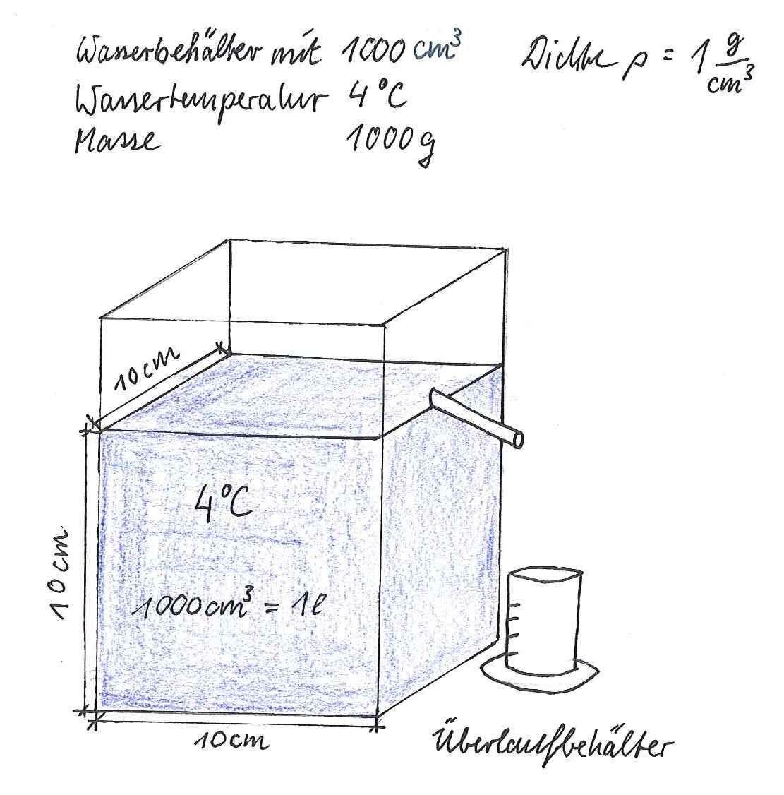 Die Dichte des Wassers beträgt bei 4 °C 1 g/cm³. Das heißt 1000 cm³ ...