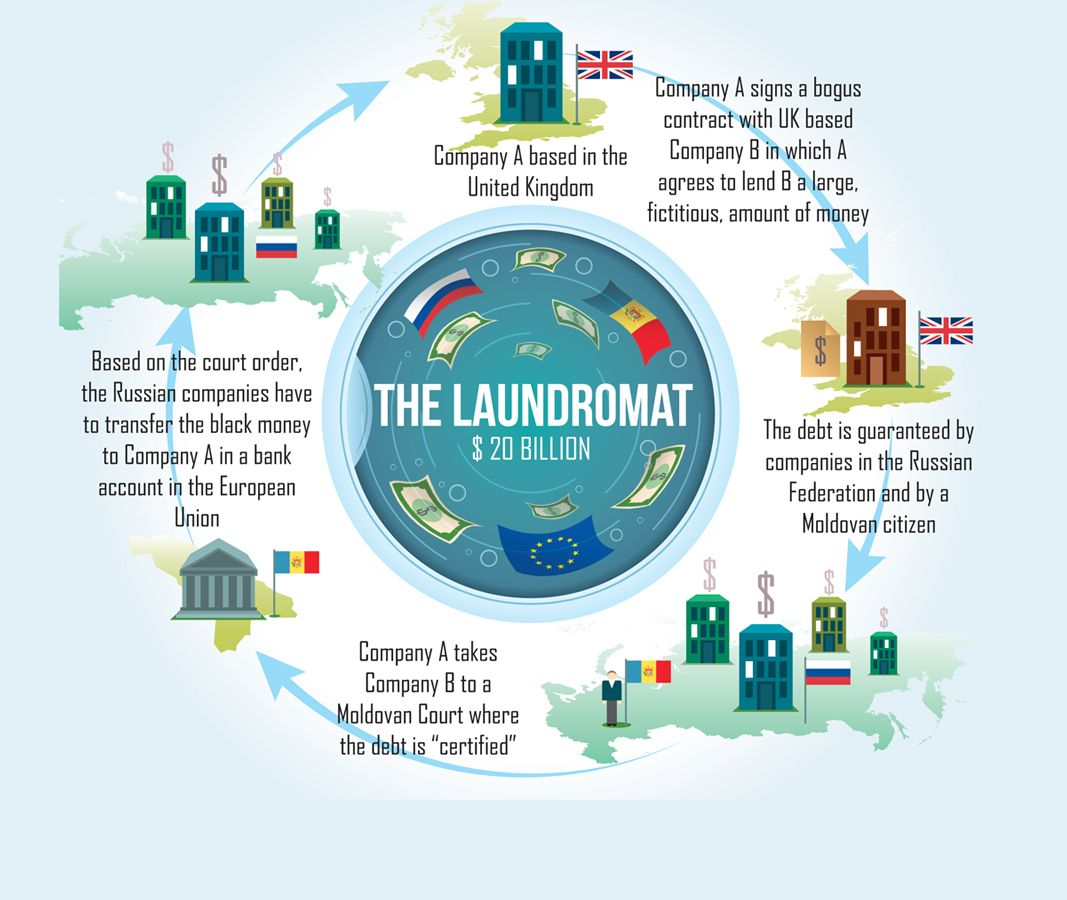 OCCRP PRESENTS The Russian Laundromat Call it the