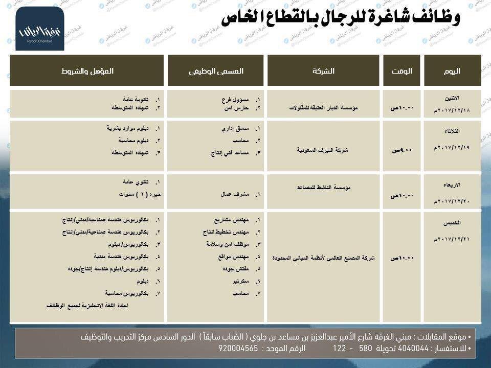وظائف شاغرة للرجال بالقطاع الخاص تجرى مقابلاتها بمقر غرفة الرياض للاستفسار 920004565 Map Map Screenshot Screenshots