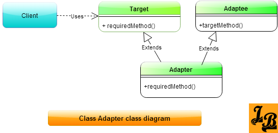 Adapter Design Pattern In Java Padrinhos