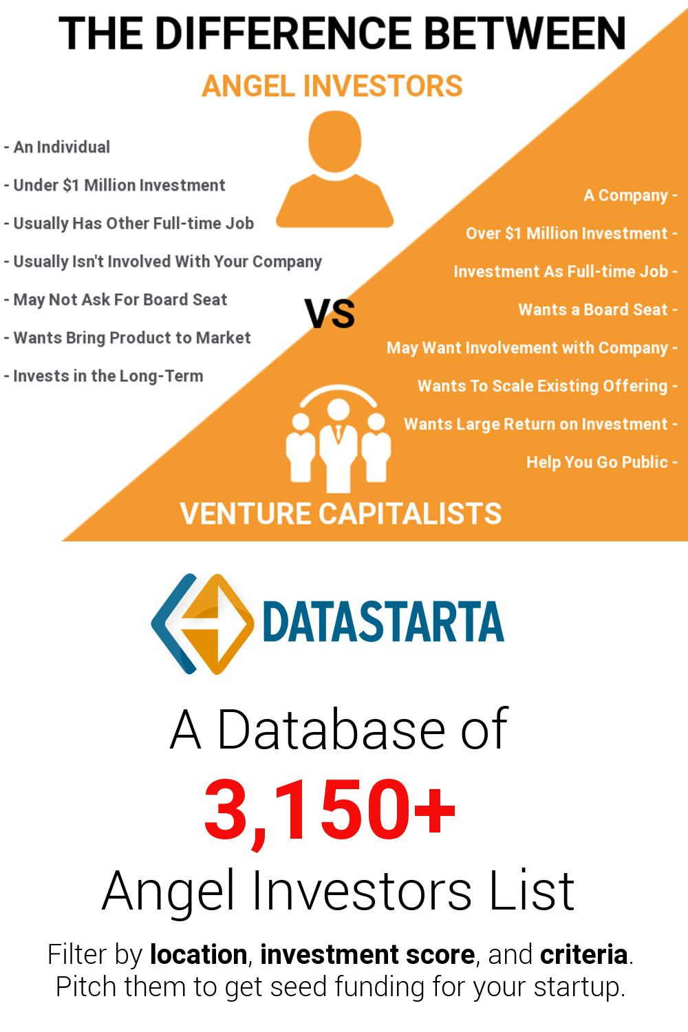 Angel Investor Versus Venture Capitalist Why You Might