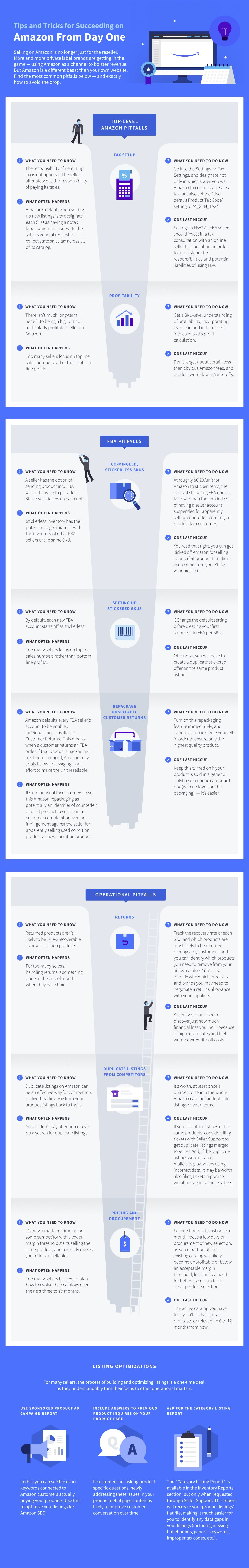 Tips And Tricks For Succeeding On Amazon From Day One #Infographic