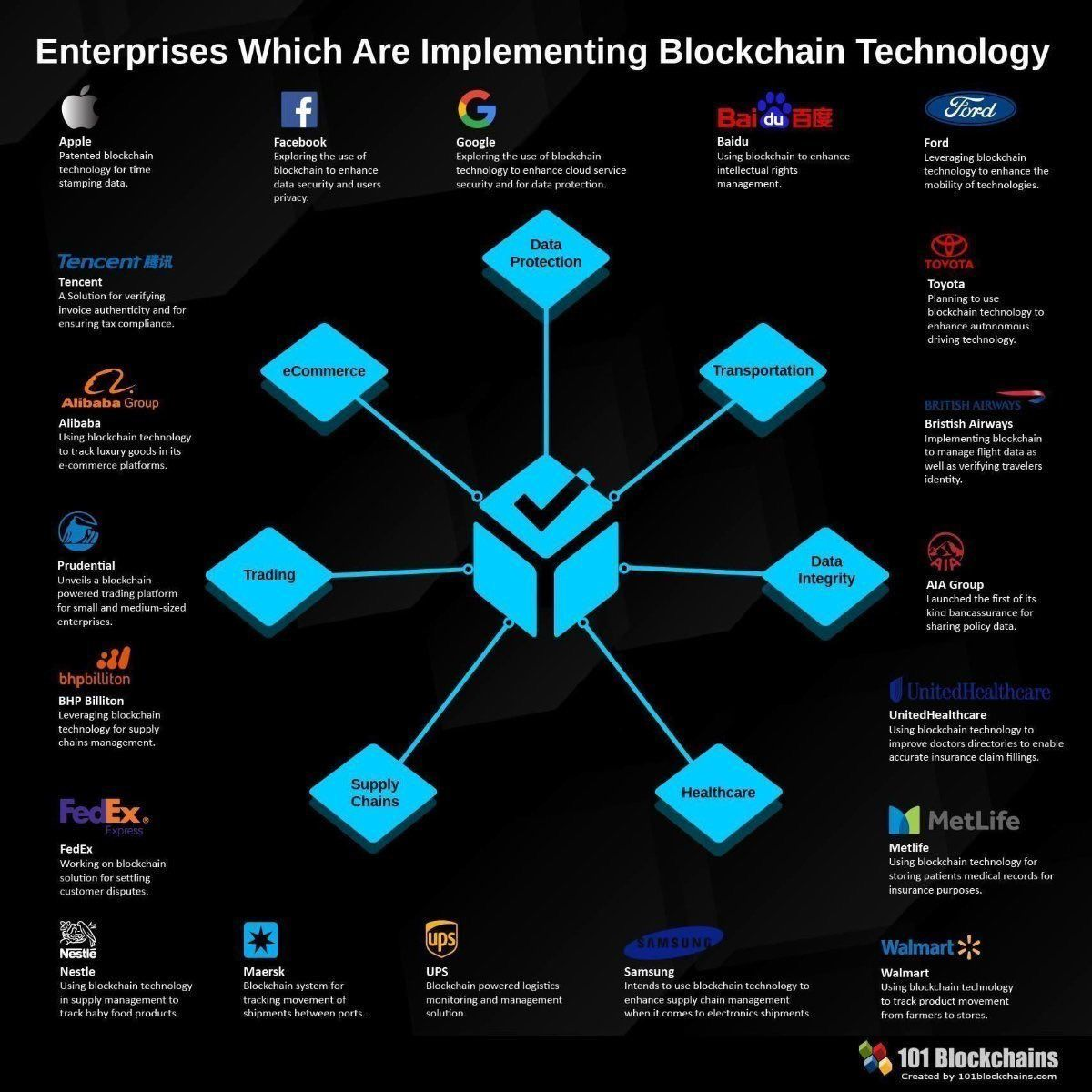 Wipro Digital On Twitter Blockchain Technology Blockchain Cloud Computing Services