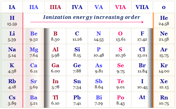 Ionization Energy Trends In Periodic Table Inorganic Chemistry Ionization Energy Study Chemistry Electron Configuration
