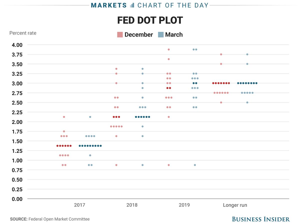 here s the new fed dot plot numerology march 2017 diagram finance rh pinterest co uk
