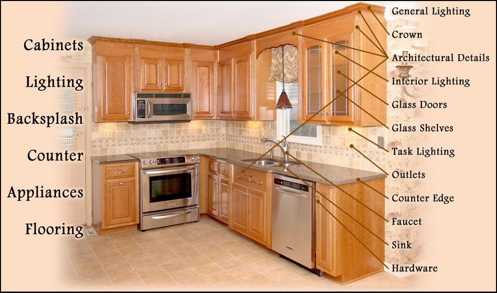 refacing cabinet doors | Kitchen Cabinet Refacing | Richmond ...