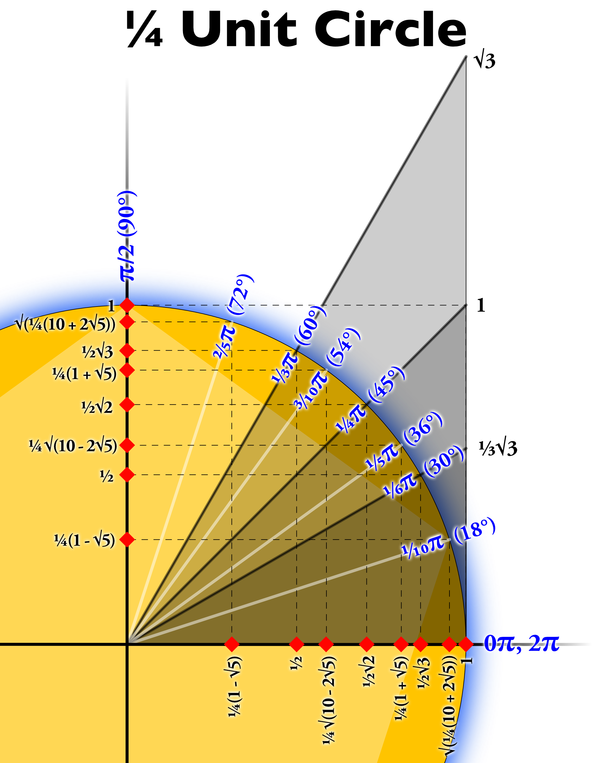 1 4 Unit Circle Large