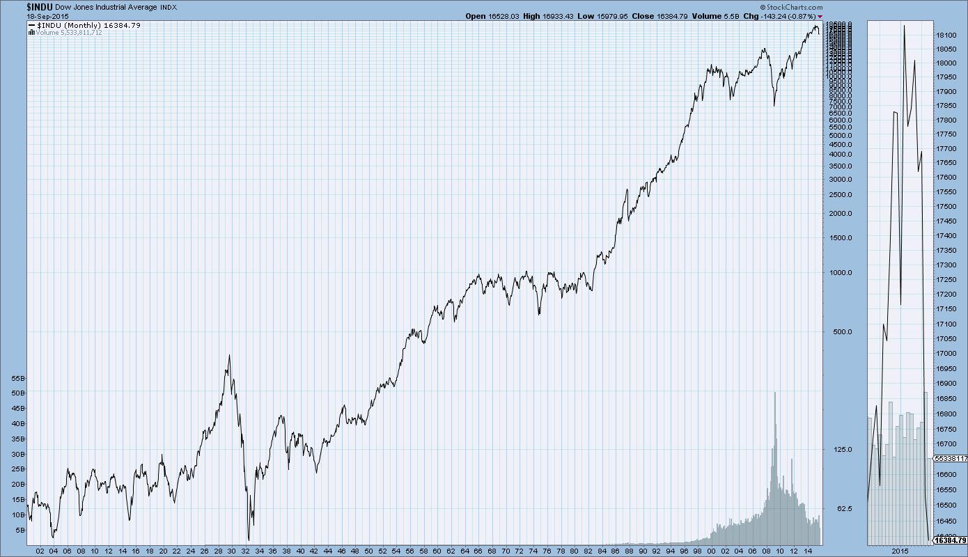 Historical Chart Gallery Market Indexes Stockcharts Com Free Charts Money Strategy Chart Stock Charts