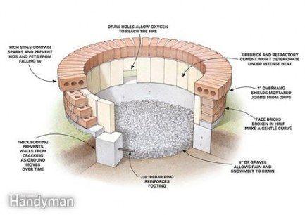 Hinterhof Landschaftsbau Ideen mit Firepit Diy Patio 19+ Beste Ideen