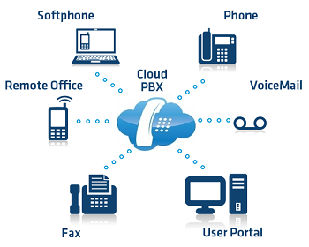 V2VIP is Voice and video internet phone services solutions ...