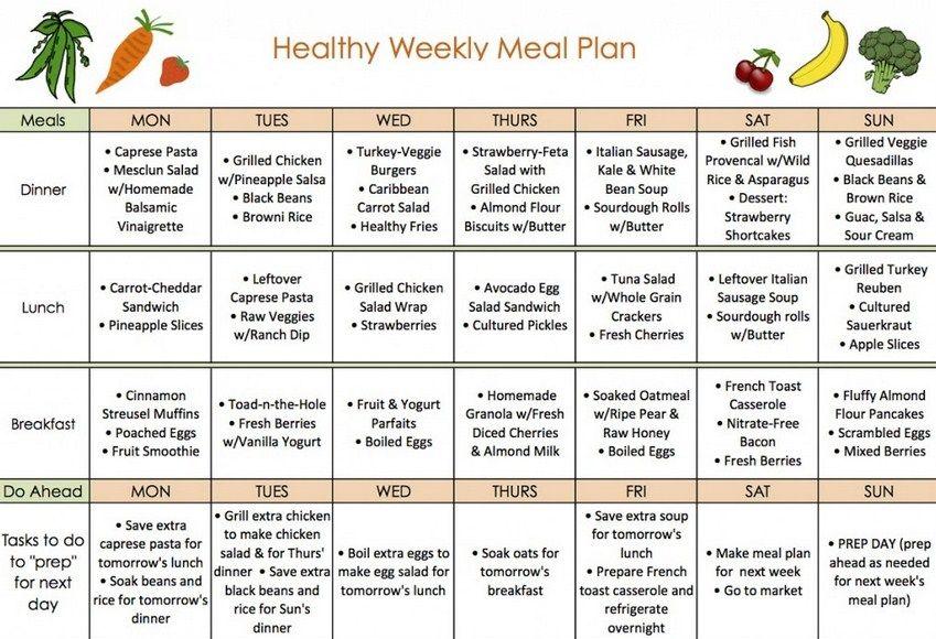 HealthyMealPlanJpg   Bikini Body    Diet