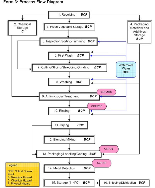 HACCP Plan Flow Chart | University + studying | Pinterest