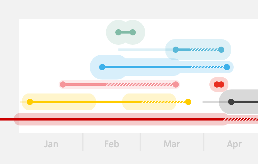 Cushionapp  Beautiful Timeline  Gantt Chart  Uix