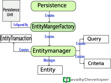 Entity An entity is a persistence domain object Entity