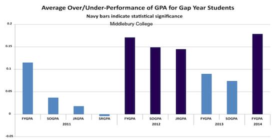 Gap Year Data Gap Year Statistics Benefits Of A Gap Year Gap Year Gap Years