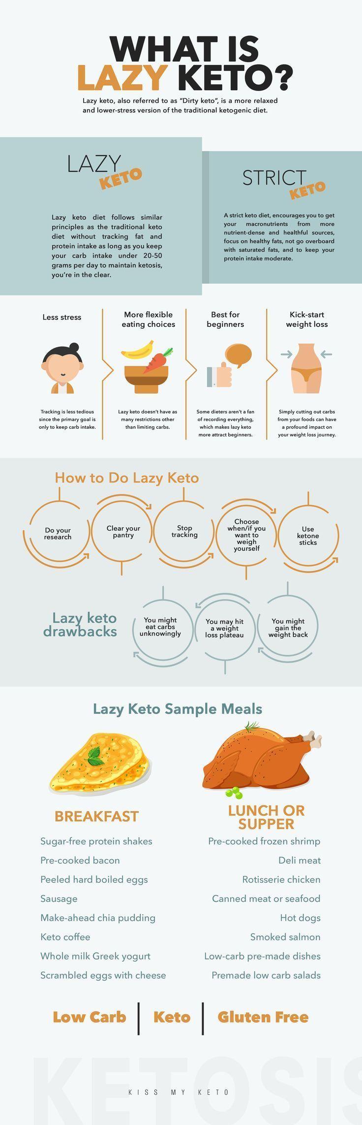 Was ist Lazy Keto? Ist es richtig für Sie?
