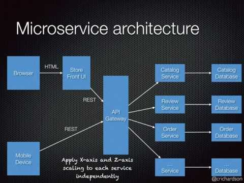 Developing Microservices With Aggregates Chris Richardson Youtube System Architecture Development Chris Richardson