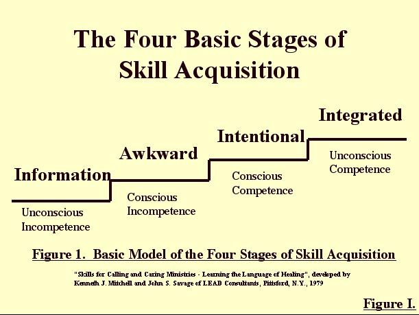 competency matrix for coach clients - Google Search