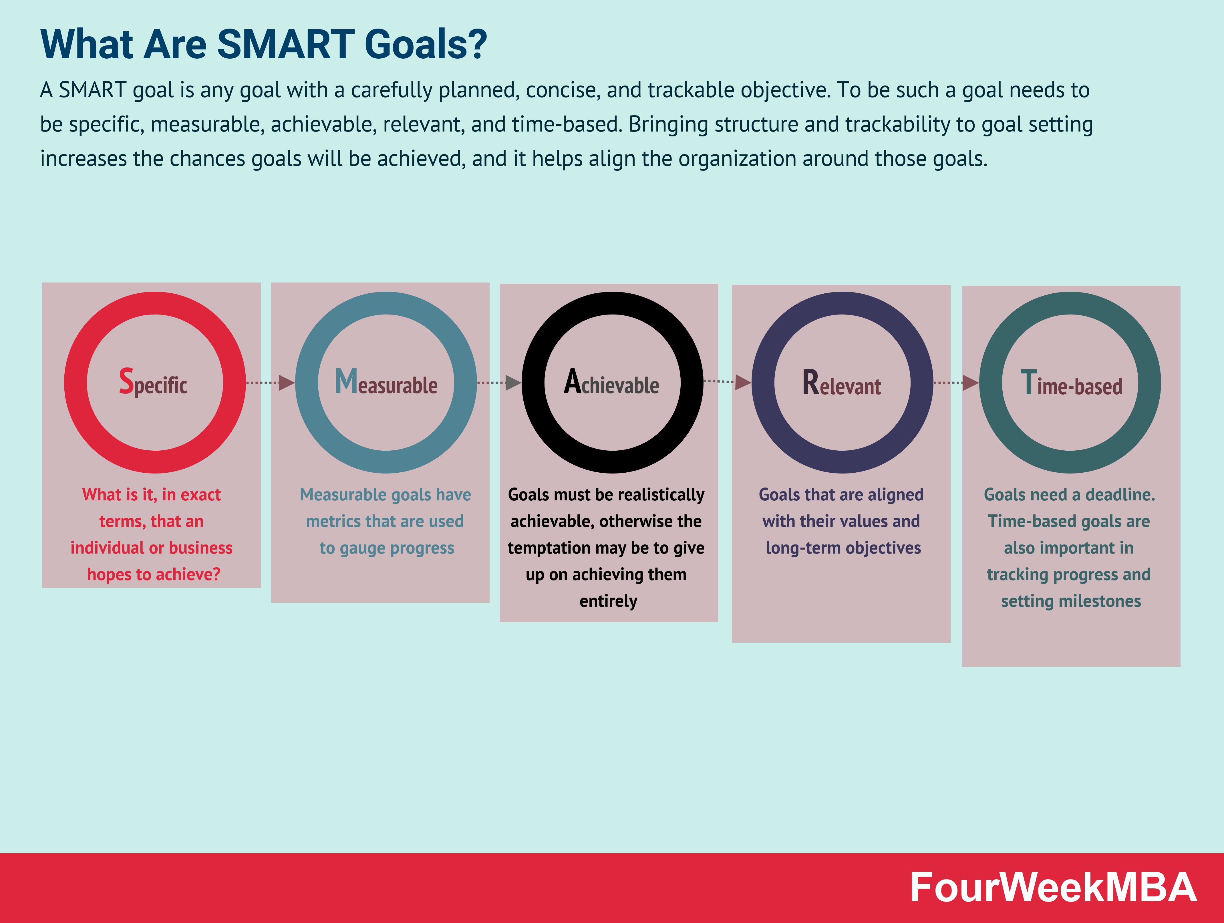 Why Is It Important That Goals Be Measurable