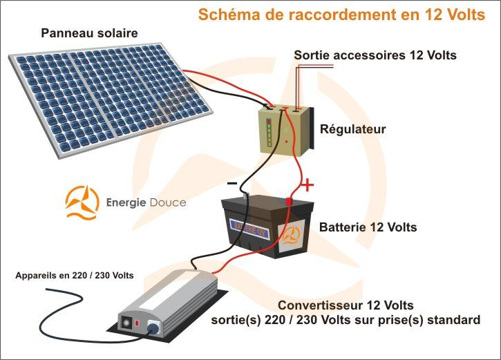 How To Be Independant From Hydro Panneau Solaire Solaire Panneau Photovoltaique