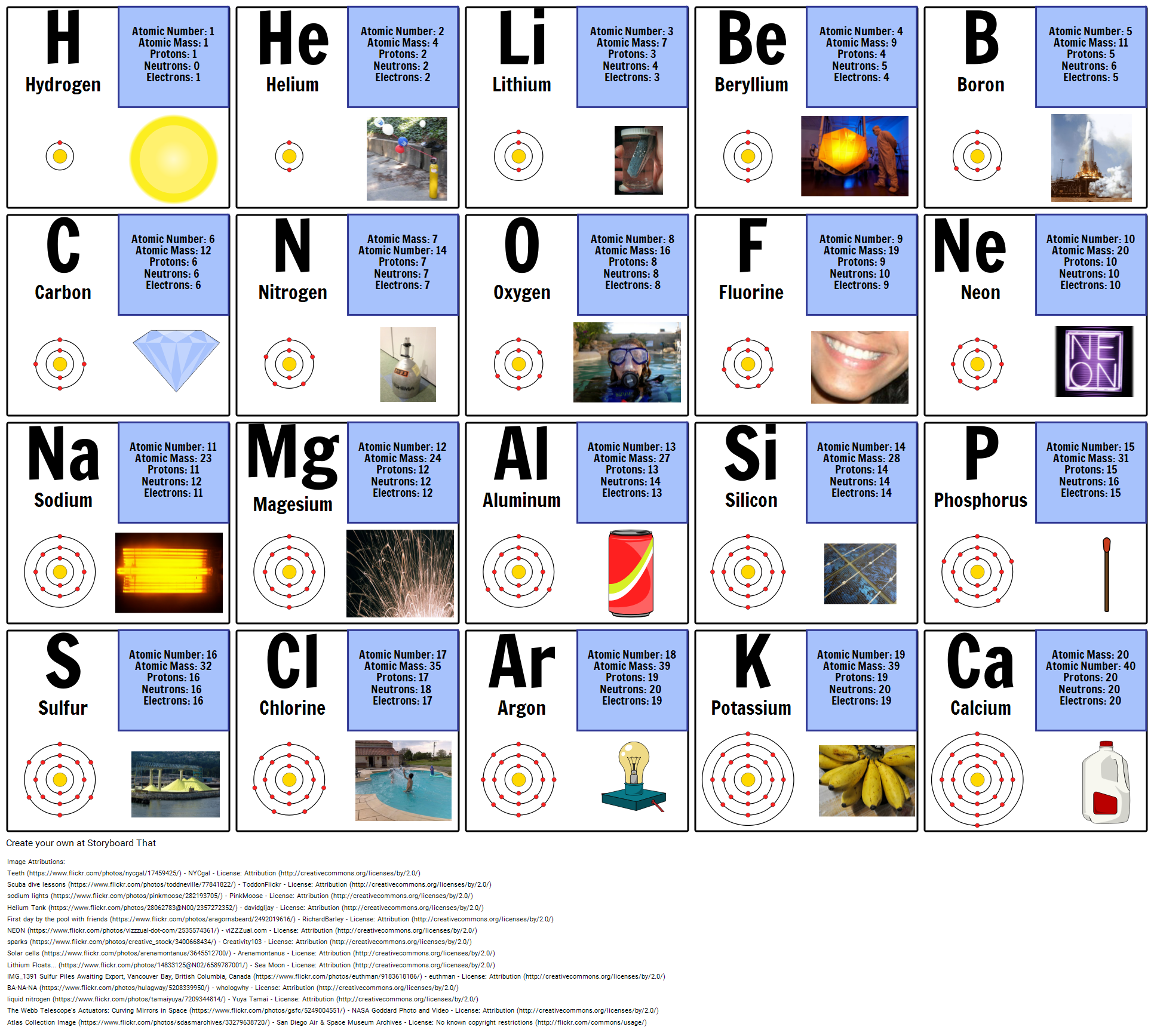 1st 20 Elements On The Periodic Table