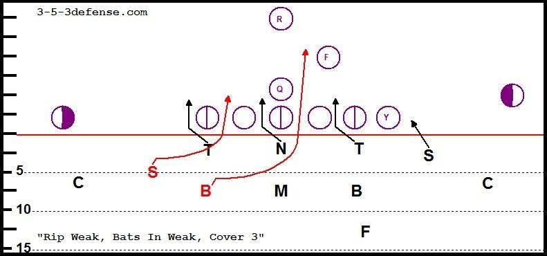 3 5 3 Blitz Rip Wk St Cvr Football Analysis Football Coach