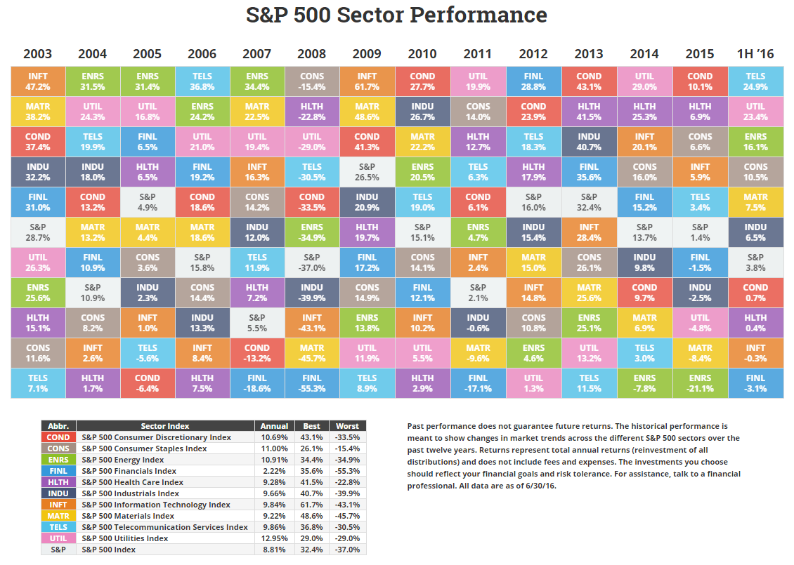 Annual sp sector performance chart annual sp sector performance novel investor urtaz Image collections