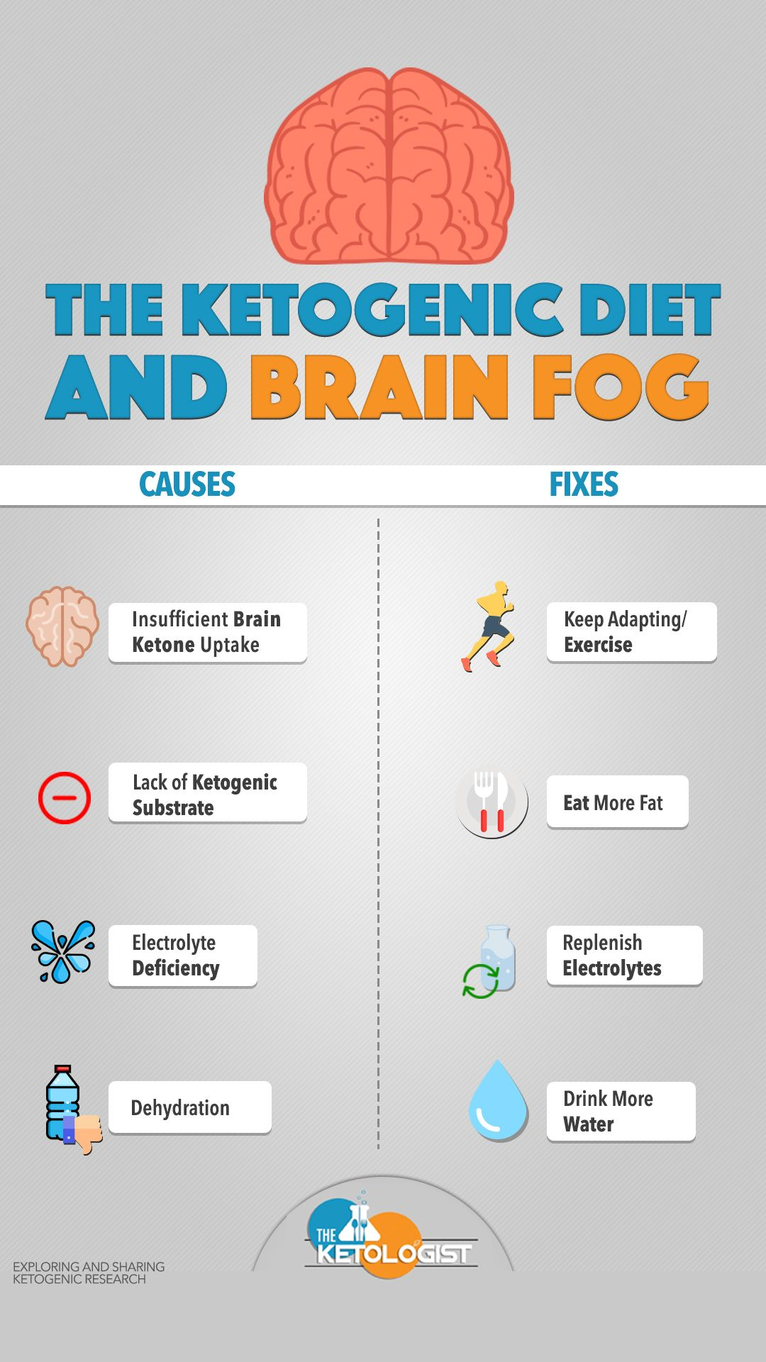 no carb diet brain fog