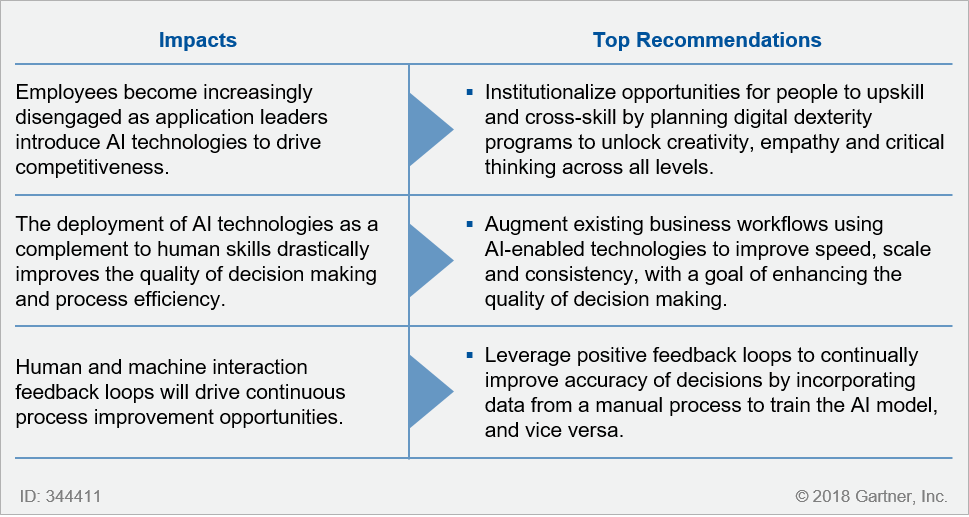 Use Digital Workplace Programs to Augment, Not Replace