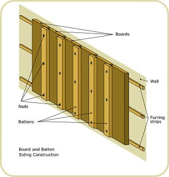 Homeowner How To Make Perfect Board And Batten Siding Board And Batten Board And Batten Siding Diy House Renovations