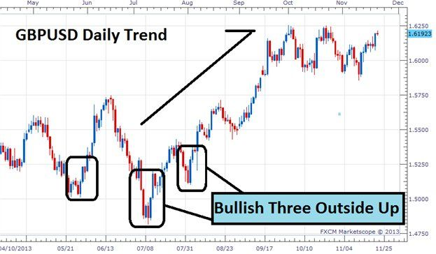 Reversal Three Inside Outside Up And Down Candlestick Pattern
