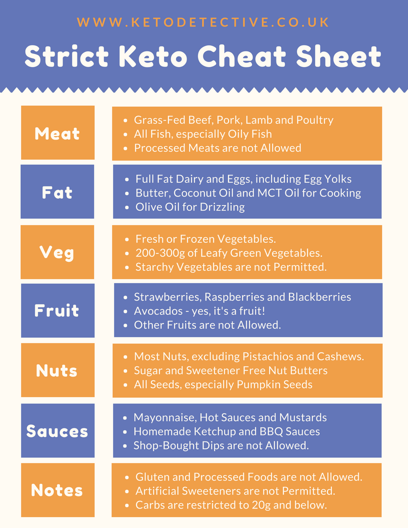 what is strict keto diet