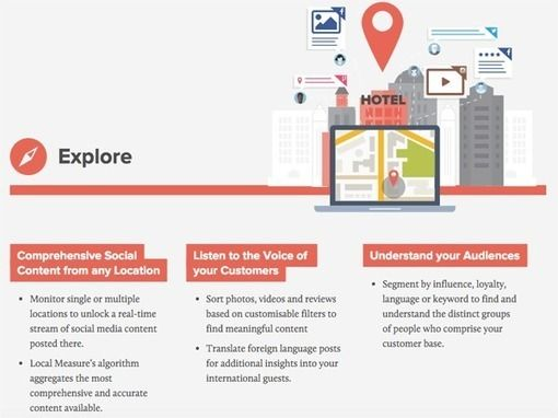 6 Location Based Social Media Monitoring Tools Social Media Examiner Social Network Social Media Monitoring Tools Social Media Examiner Local Social Media
