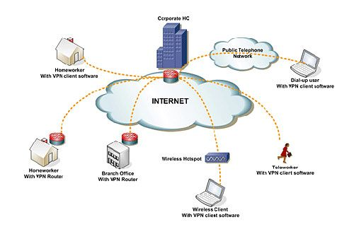 910638c951bc35defe2e8d8cd3ad39e7 - What Is Client To Site Vpn