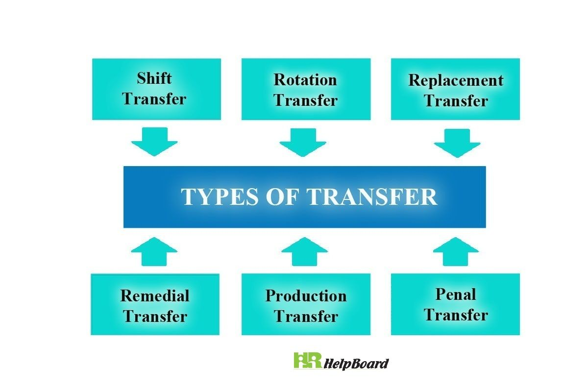 There are six types of transfer in hrm, which can be