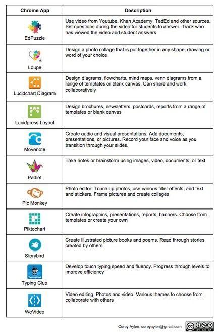Chrome Apps for Education