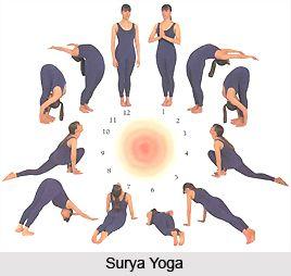 impact of yoga asanas on human body system yoga postures