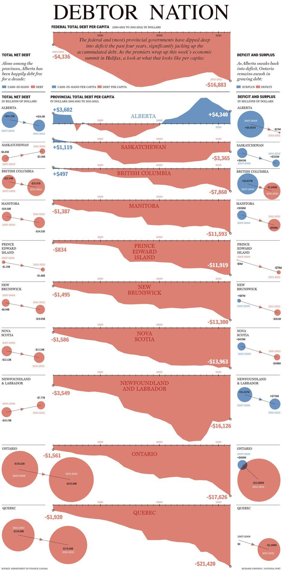 Graphic Canada's National Debt (With images) National
