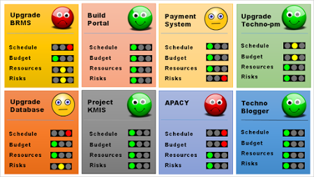 simple project portfolio management dashboard business project
