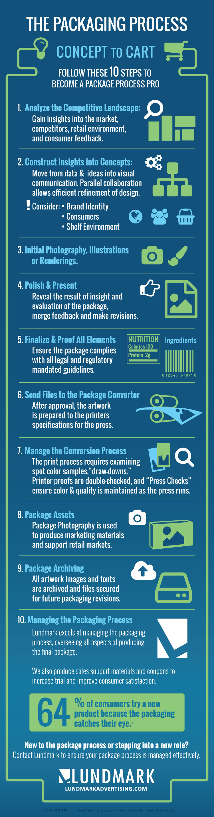 Package Process: Concept to Cart (Infographic | Packaging Design ...